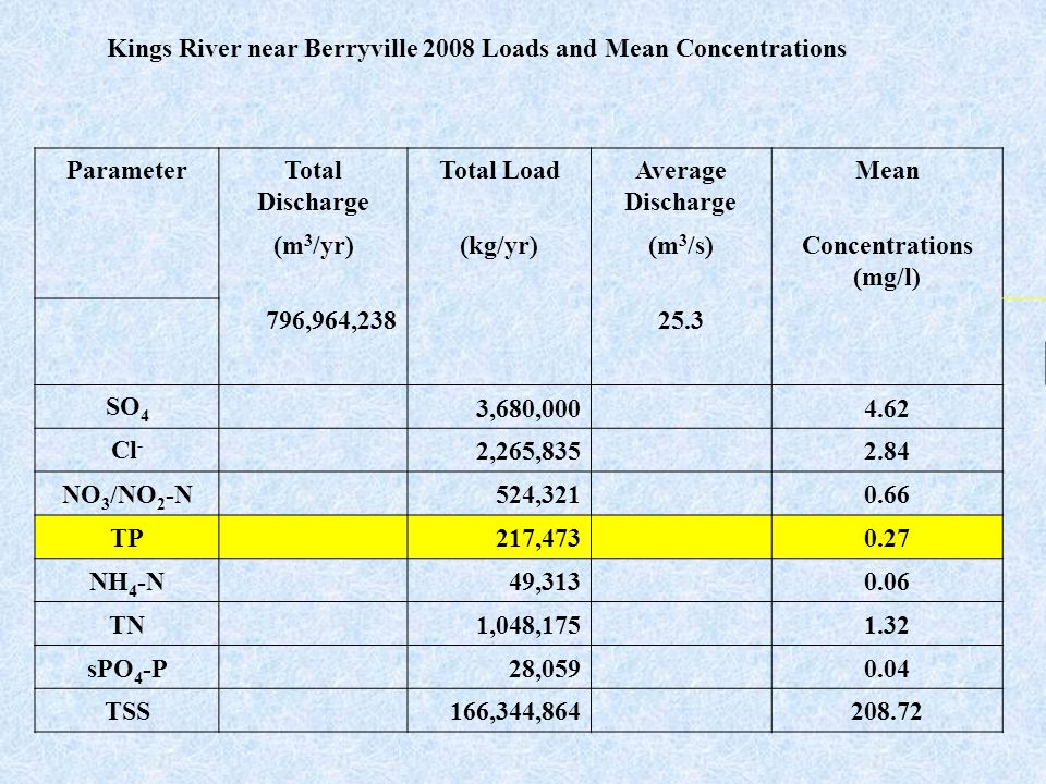 Kings River near Berryville 2008 Loads and Mean Concentrations ParameterTotal Discharge Total LoadAverage Discharge Mean (m 3 /yr)(kg/yr)(m 3 /s)Concentrations (mg/l) 796,964,238 25.3 SO 4 3,680,000 4.62 Cl - 2,265,835 2.84 NO 3 /NO 2 -N 524,321 0.66 TP 217,473 0.27 NH 4 -N 49,313 0.06 TN 1,048,175 1.32 sPO 4 -P 28,059 0.04 TSS 166,344,864 208.72