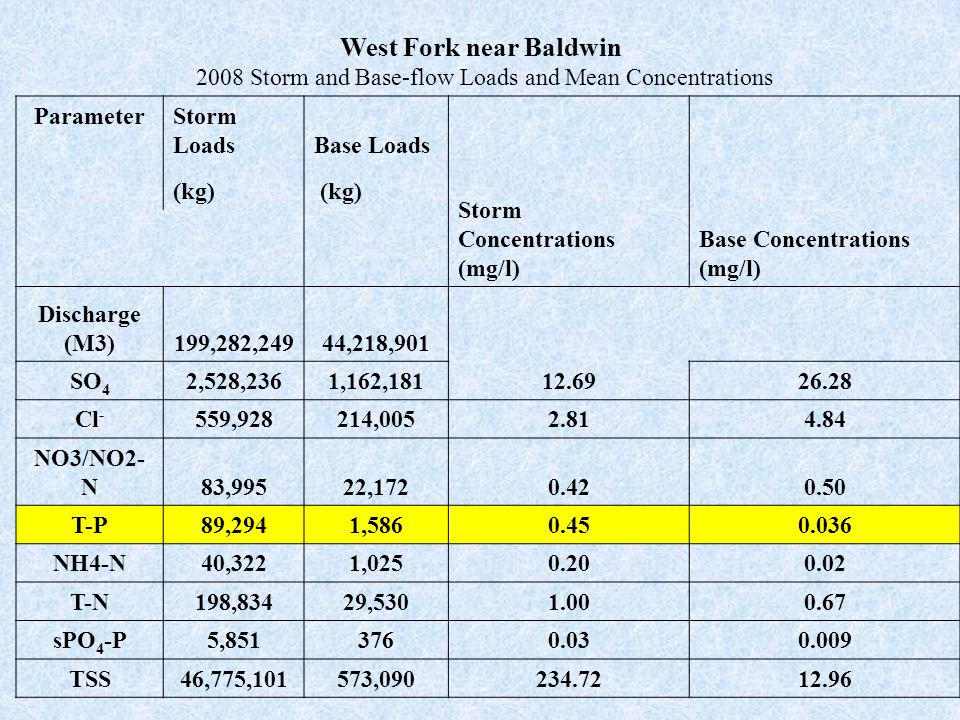 West Fork near Baldwin 2008 Storm and Base-flow Loads and Mean Concentrations Parameter Storm LoadsBase Loads Storm Concentrations (mg/l) Base Concentrations (mg/l) (kg) Discharge (M3)199,282,24944,218,901 SO 4 2,528,2361,162,18112.6926.28 Cl - 559,928214,0052.814.84 NO3/NO2- N83,99522,1720.420.50 T-P89,2941,5860.450.036 NH4-N40,3221,0250.200.02 T-N198,83429,5301.000.67 sPO 4 -P5,8513760.030.009 TSS46,775,101573,090234.7212.96