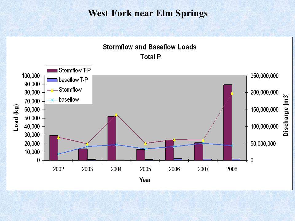 West Fork near Elm Springs