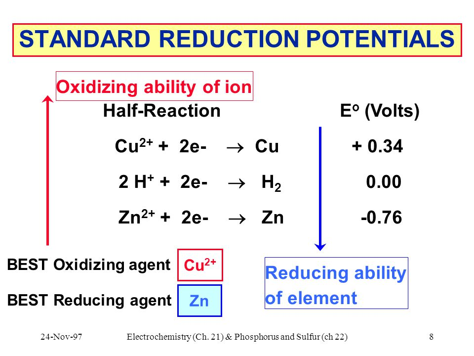 24-Nov-97Electrochemistry (Ch. 21) & Phosphorus and Sulfur (ch 22)8 BEST Reducing agent ? ? STANDARD REDUCTION POTENTIALS Half-Reaction E o (Volts) Cu