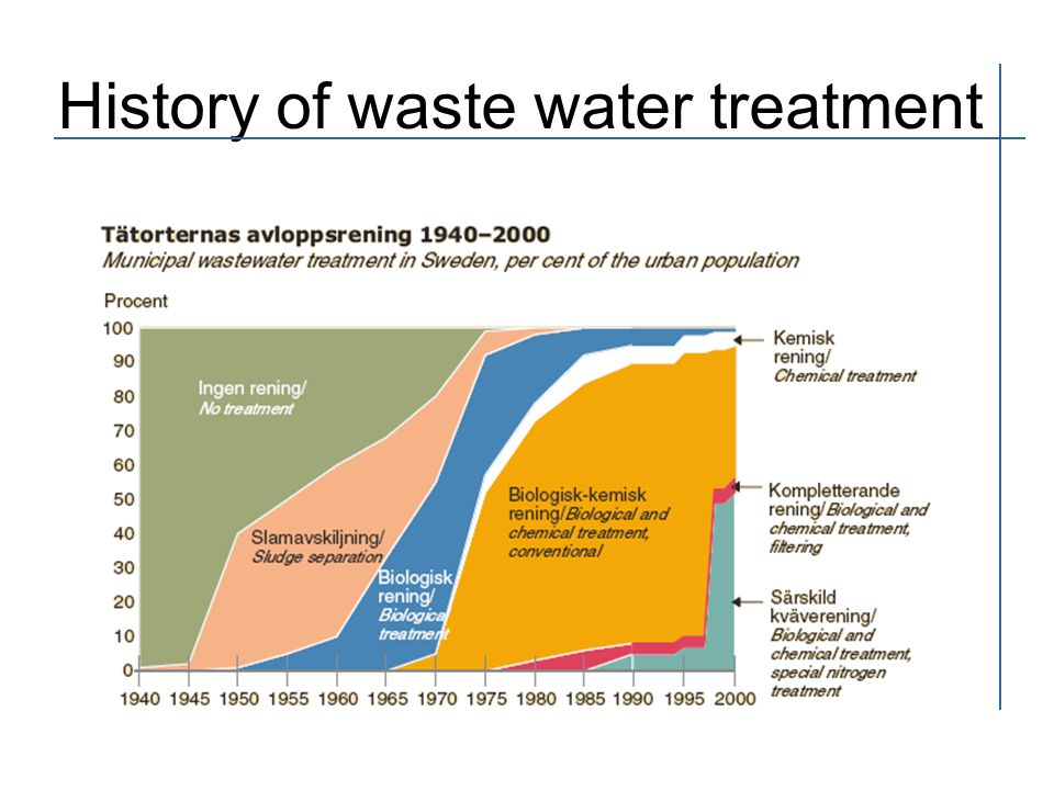 History of waste water treatment