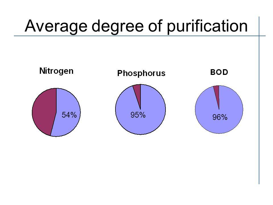 Average degree of purification 54%95% 96%