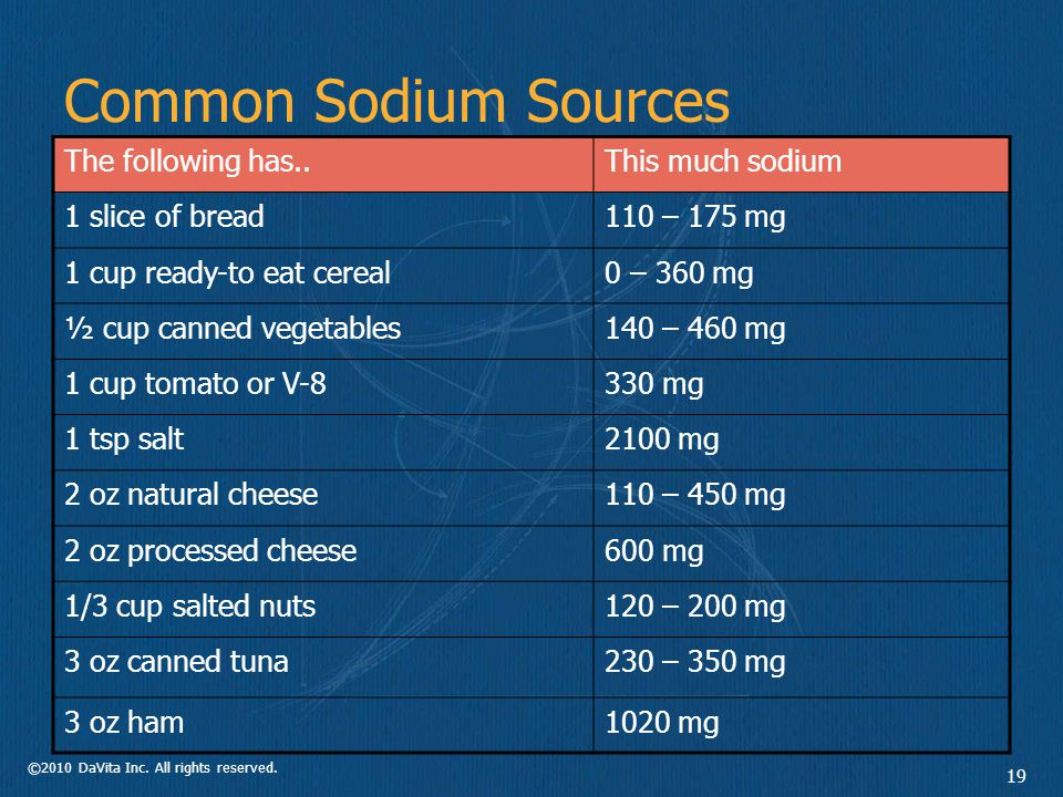 ©2010 DaVita Inc. All rights reserved. 19 Common Sodium Sources The following has..This much sodium 1 slice of bread110 – 175 mg 1 cup ready-to eat ce