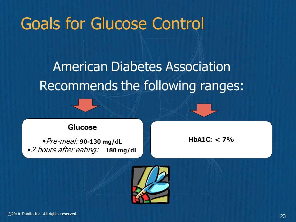 ©2010 DaVita Inc. All rights reserved. 23 Goals for Glucose Control American Diabetes Association Recommends the following ranges: Glucose Pre-meal: 9