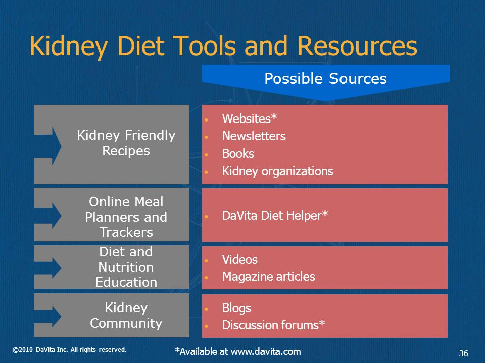©2010 DaVita Inc. All rights reserved. 36 Kidney Friendly Recipes Websites* Newsletters Books Kidney organizations Possible Sources Online Meal Planne