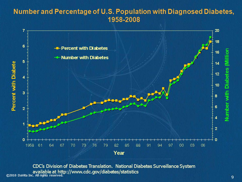 ©2010 DaVita Inc. All rights reserved. 9 Number and Percentage of U.S. Population with Diagnosed Diabetes, 1958-2008 CDC's Division of Diabetes Transl