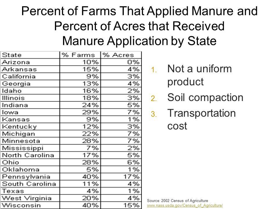 1. Not a uniform product 2. Soil compaction 3.