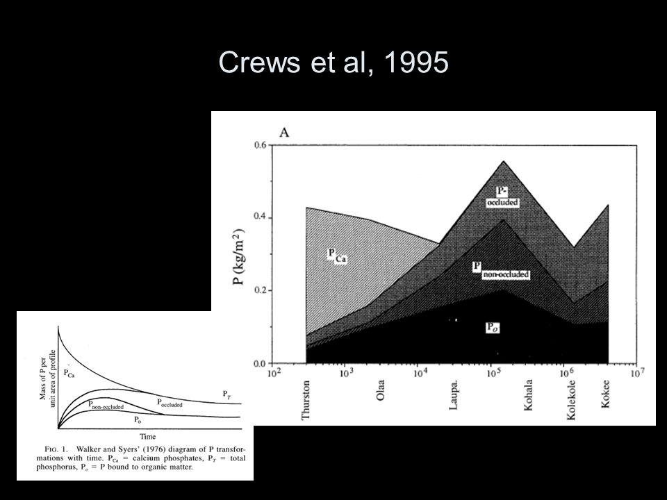 Crews et al, 1995