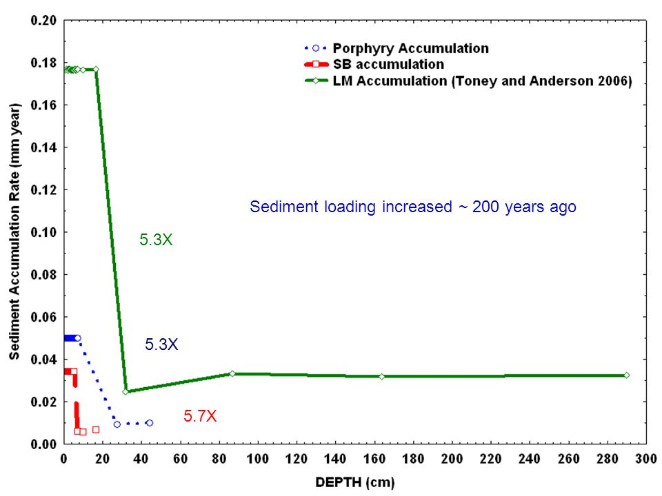 5.3X 5.7X Sediment loading increased ~ 200 years ago