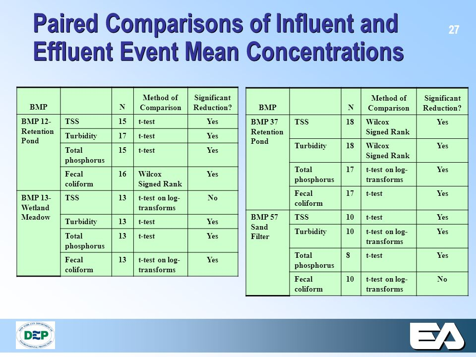 27 Paired Comparisons of Influent and Effluent Event Mean Concentrations BMPN Method of Comparison Significant Reduction? BMP 12- Retention Pond TSS15