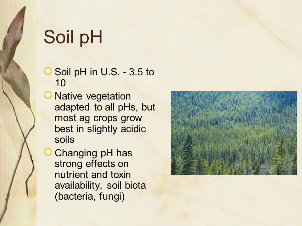 Soil pH Soil pH in U.S.