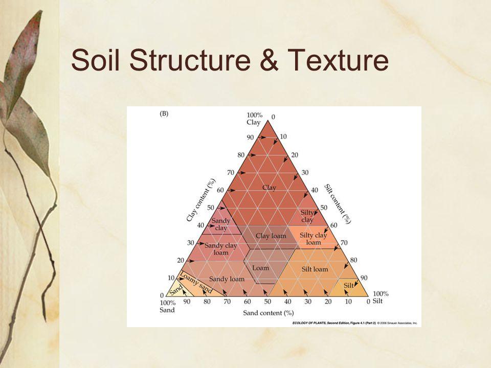 Soil Structure & Texture