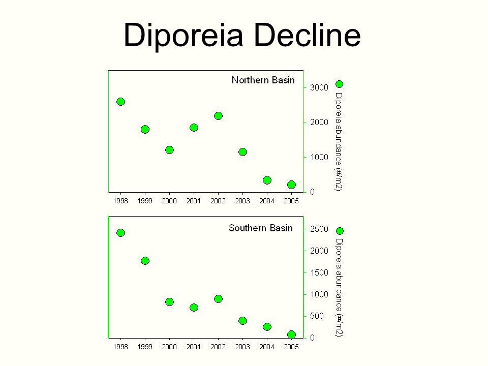 Diporeia Decline