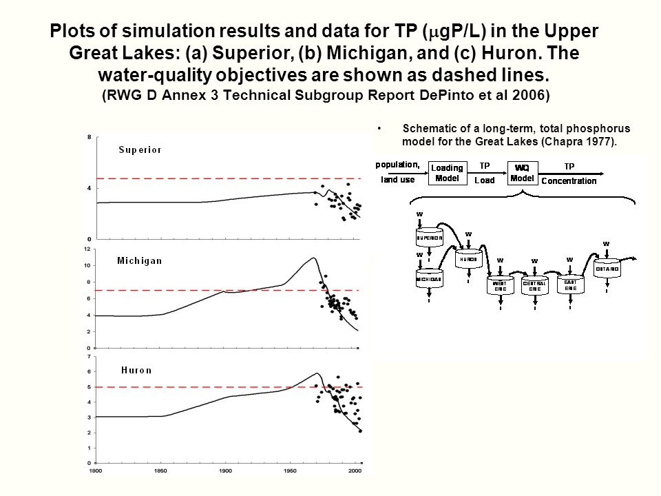 Plots of simulation results and data for TP (  gP/L) in the Upper Great Lakes: (a) Superior, (b) Michigan, and (c) Huron.