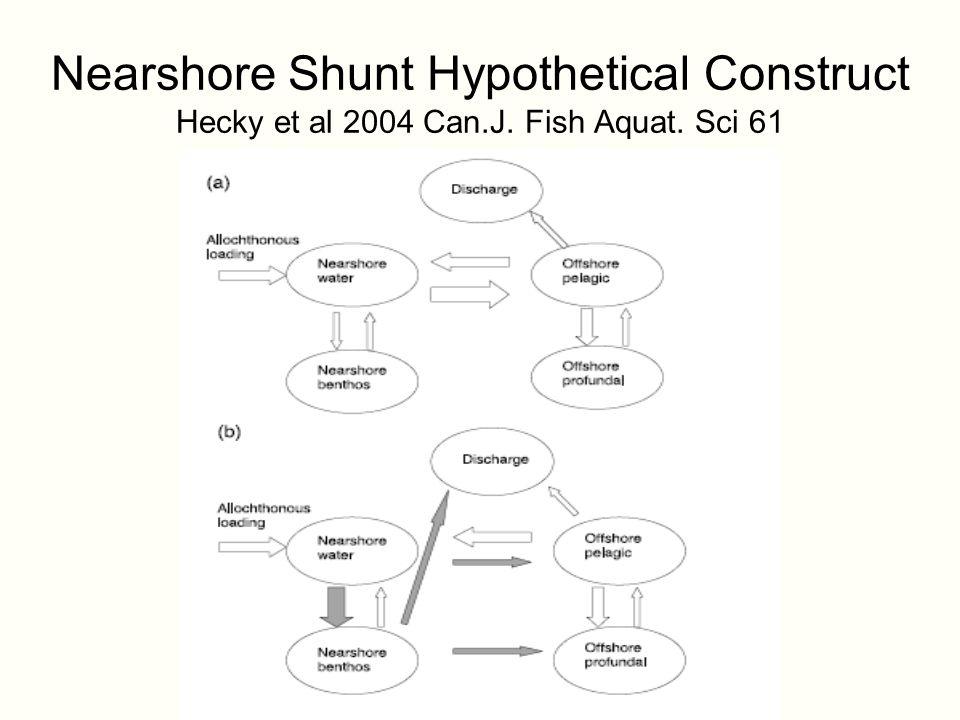 Nearshore Shunt Hypothetical Construct Hecky et al 2004 Can.J. Fish Aquat. Sci 61