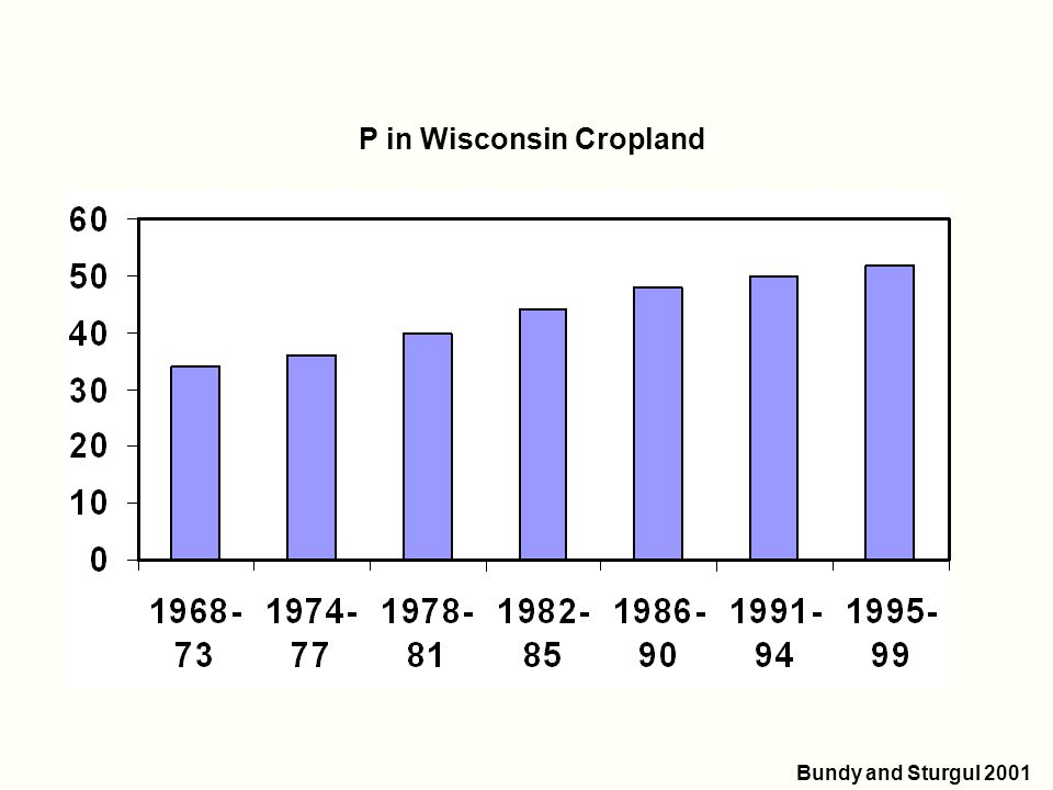 Average [P] (ppm) P in Wisconsin Cropland Bundy and Sturgul 2001