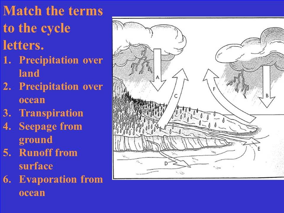 What is hydrological cycle