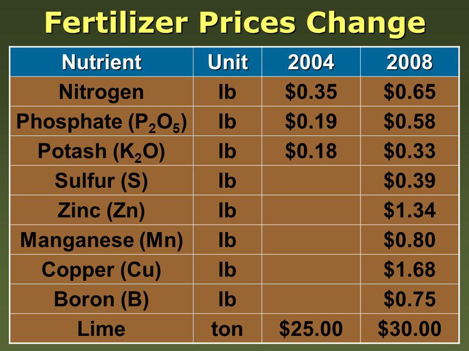 Fertilizer Prices Change NutrientUnit20042008 Nitrogenlb$0.35$0.65 Phosphate (P 2 O 5 )lb$0.19$0.58 Potash (K 2 O)lb$0.18$0.33 Sulfur (S)lb$0.39 Zinc