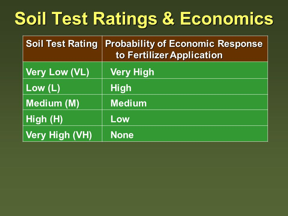 Soil Test Nutrient Level VLVHM Probability of Crop Response HighLowMedium ROI $