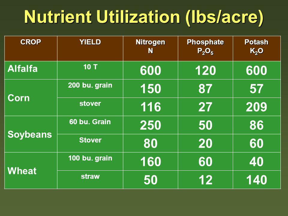 CROPYIELDNitrogenNPhosphate P 2 O 5 Potash K 2 O Alfalfa 10 T 600120600 Corn 200 bu. grain 1508757 stover 11627209 Soybeans 60 bu. Grain 2505086 Stove