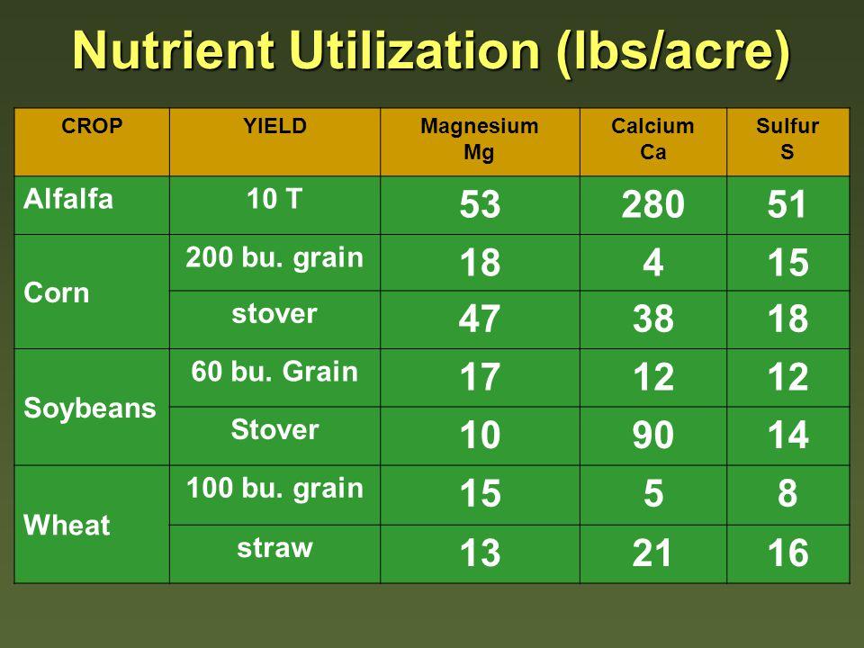 Crop Pounds per Acre BZnMnFeCu Alfalfa 10 tons 0.700.651.101.500.18 Corn 200 Bushels 0.190.571.351.400.15 Soybeans 60 bushels 0.220.300.751.050.14 Wheat 80 bushels 0.080.340.550.700.09 Crop Nutrient Removal