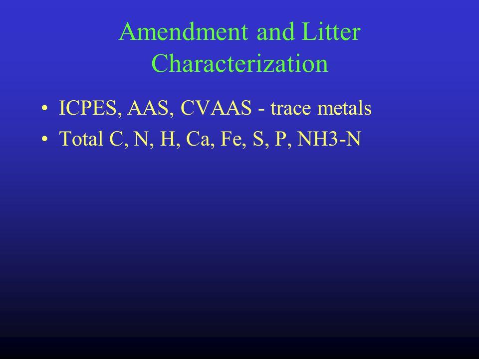 Laboratory Methods Amendment Characterization Litter Characterization Treatments Water Extractable Phosphorus (WEP) Statistical Methods