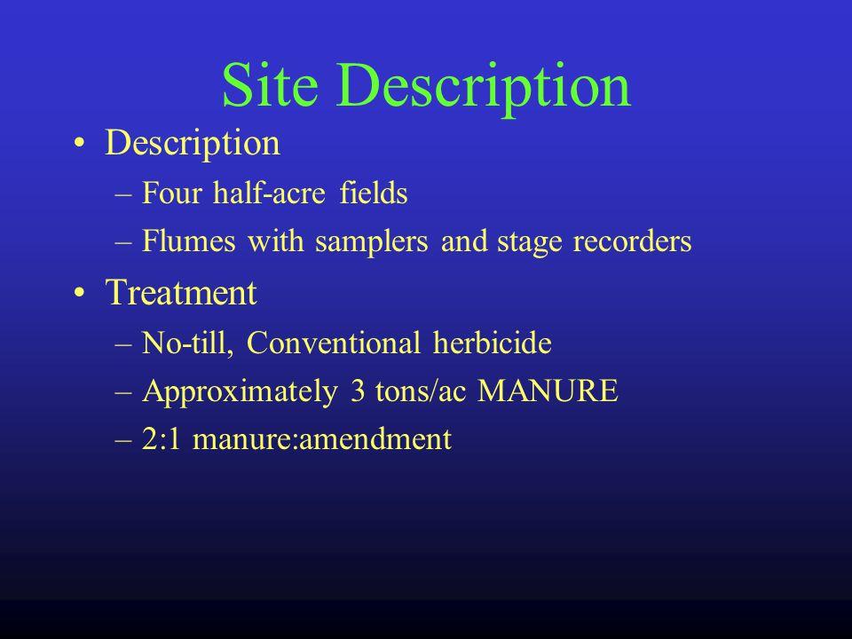 Field Methods Site Description Litter Nutrient Value Amendment Description Mixing & Spreading Soil Sampling Runoff