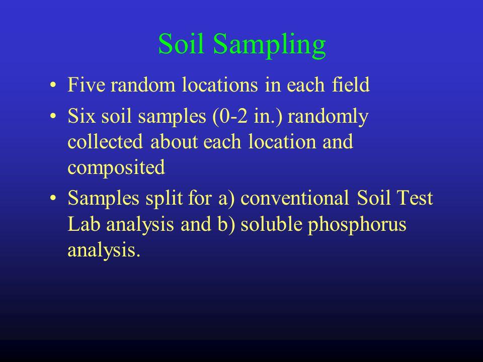 Methods Site Description Litter Nutrient Value Amendment Description Mixing & Spreading Soil Sampling Runoff