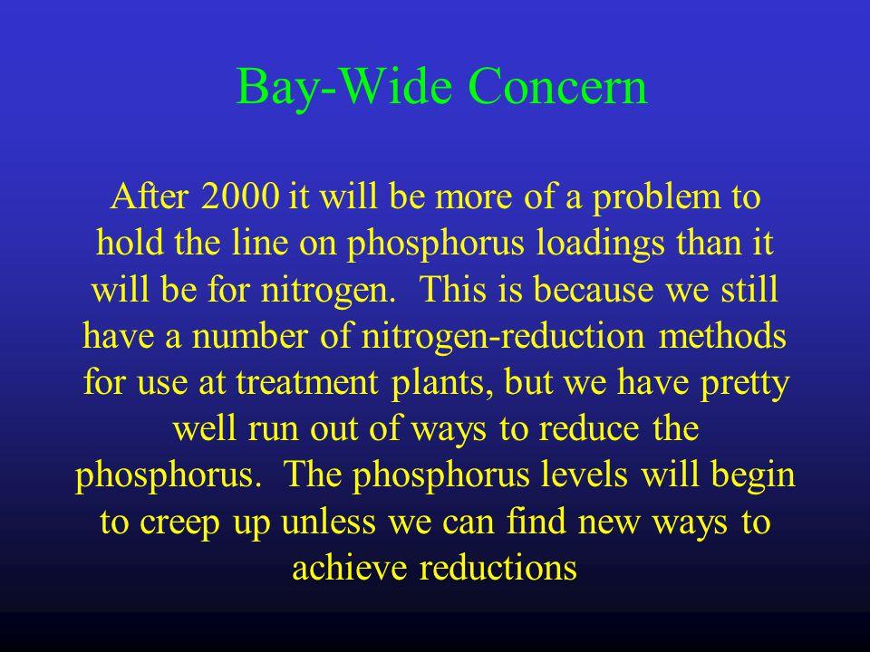 Sources of Nutrient Loads to the Bay 28.6 Million Pounds21.9 Million Pounds