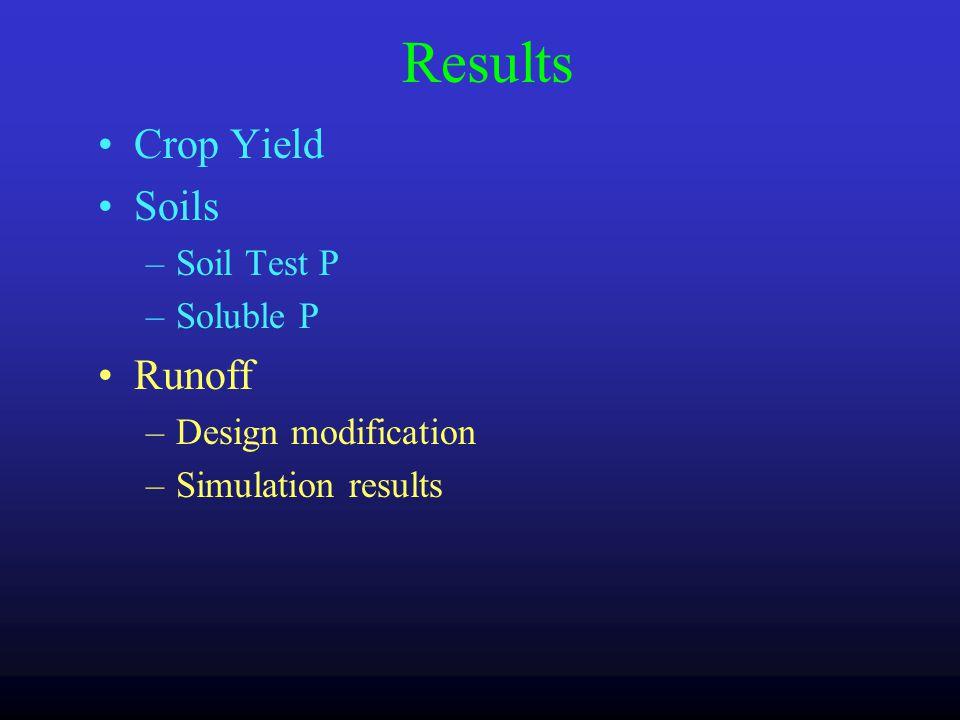 Water Extractable Phosphorus (mg P/kg soil) Mehlich I Phosphorus (mg P/kg soil) Soluble P vs.