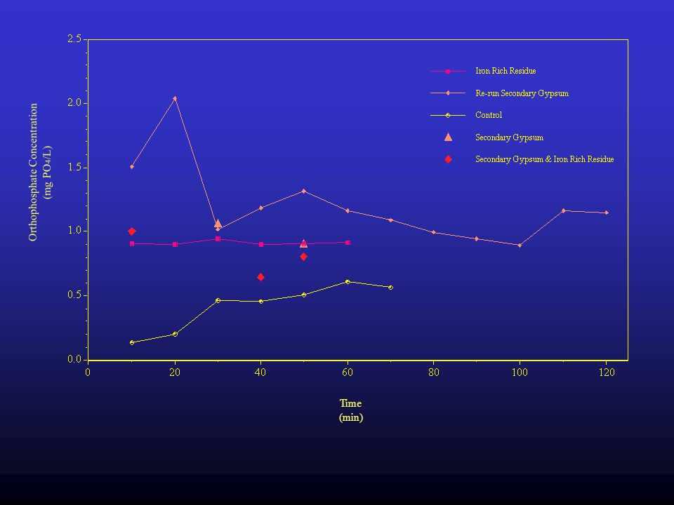 Results Crop Yield Soils –Soil Test P –Soluble P Runoff –Design modification –Simulation results