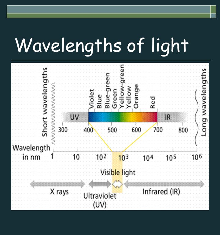 Wavelengths of light