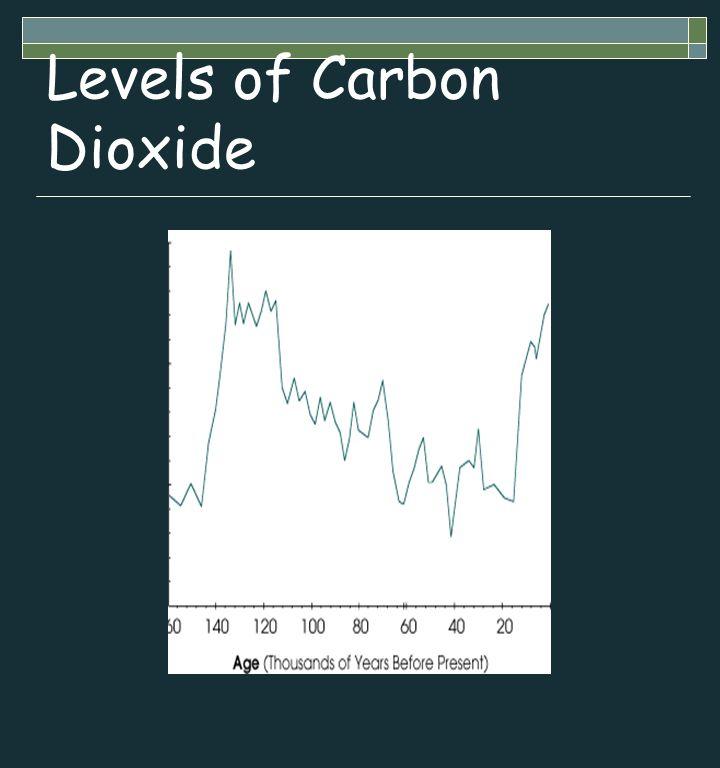 Levels of Carbon Dioxide