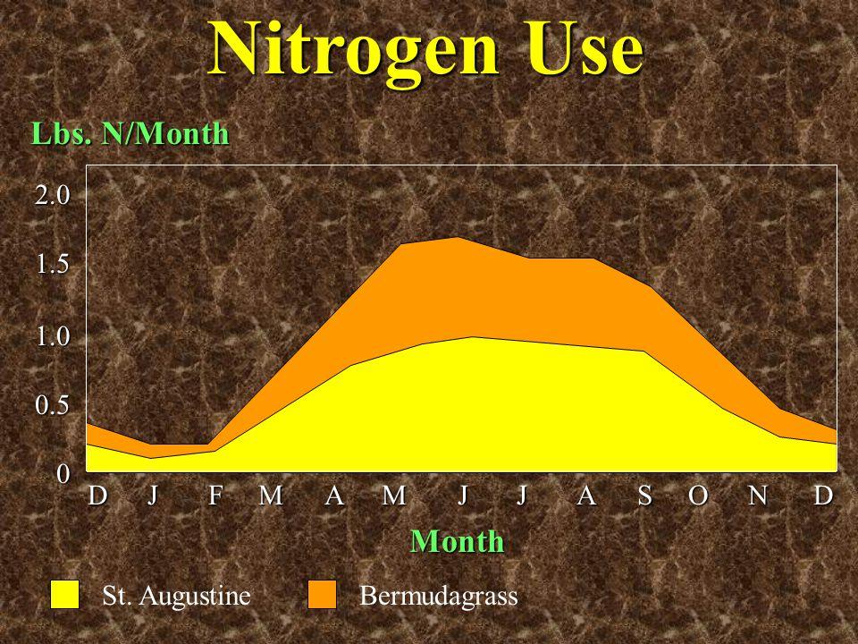 DJFMAMJJASONDDJFMAMJJASONDDJFMAMJJASONDDJFMAMJJASOND 2.01.51.00.50 Lbs. N/Month Nitrogen Use Month St. AugustineBermudagrass
