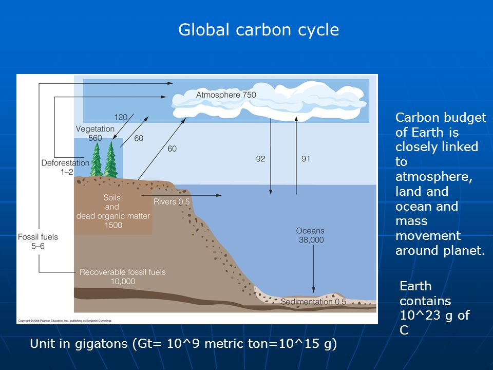 Global carbon cycle Carbon budget of Earth is closely linked to atmosphere, land and ocean and mass movement around planet.