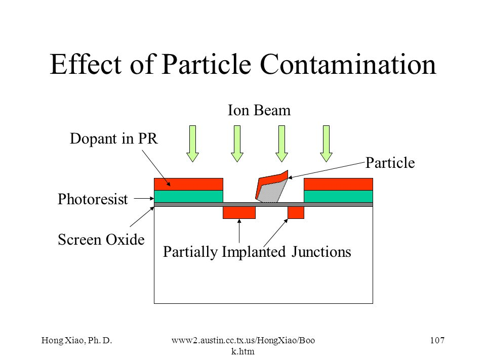 Hong Xiao, Ph. D.www2.austin.cc.tx.us/HongXiao/Boo k.htm 106 Particle Contamination Large particles can block the ion beam especially for the low ener