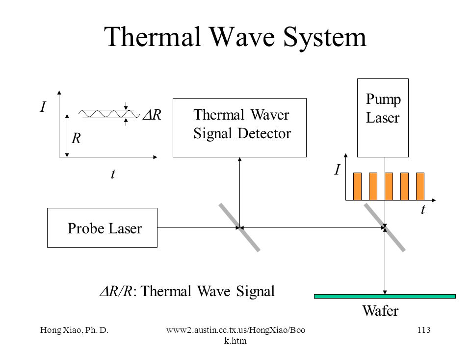 "Hong Xiao, Ph. D.www2.austin.cc.tx.us/HongXiao/Boo k.htm 112 Thermal Wave System Argon ""pump"" laser generates thermal pulses on wafer surface He-Ne pr"
