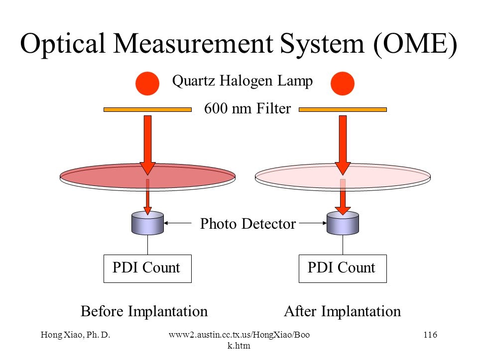 Hong Xiao, Ph. D.www2.austin.cc.tx.us/HongXiao/Boo k.htm 115 Optical Measurement System (OMS) transparent wafer coated a with a thin layer of copolyme