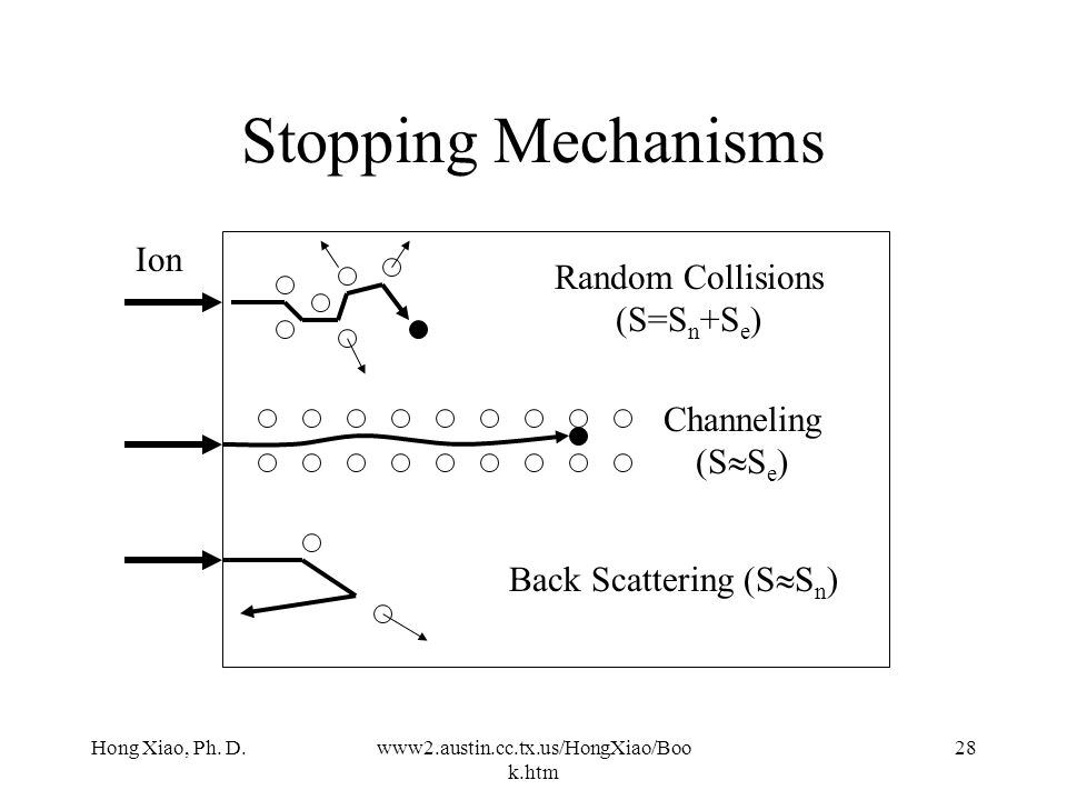 Hong Xiao, Ph. D.www2.austin.cc.tx.us/HongXiao/Boo k.htm 27 Stopping Mechanism The total stopping power S total = S n + S e S n : nuclear stopping, S