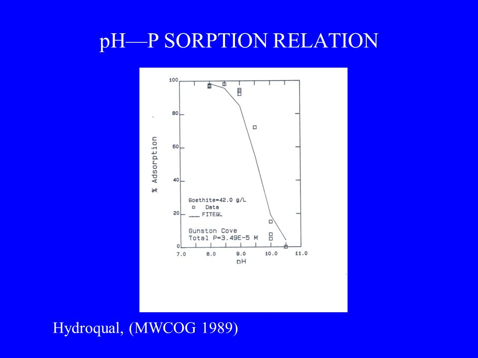 pH—P SORPTION RELATION Hydroqual, (MWCOG 1989)