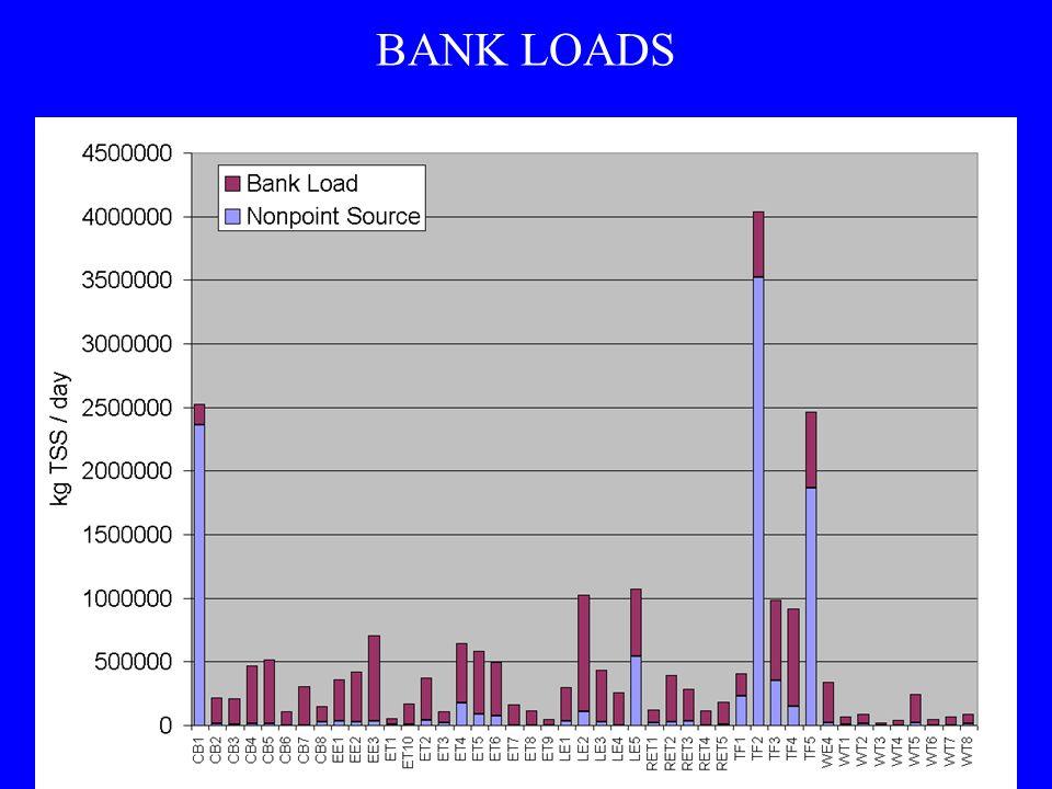 BANK LOADS