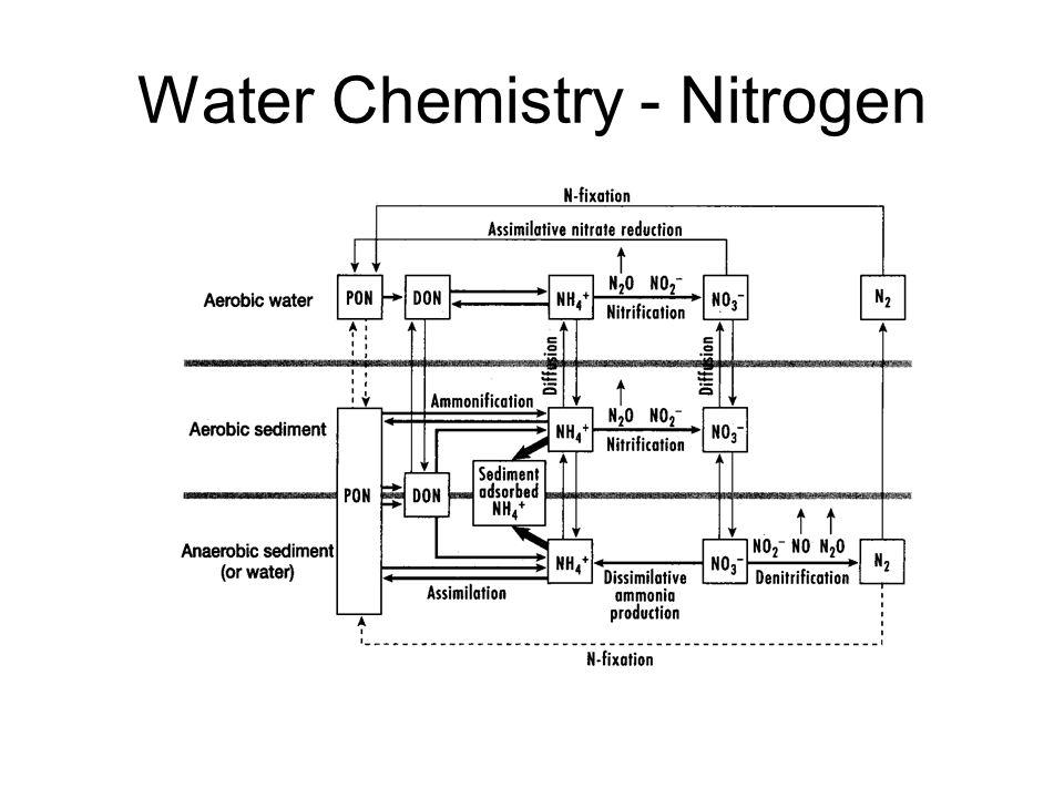 Water Chemistry - Nitrogen