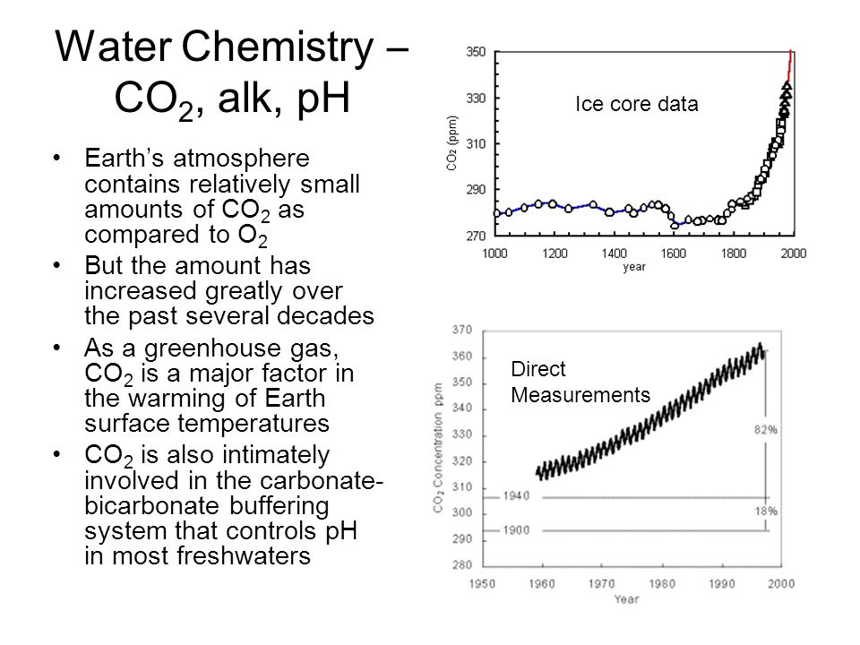 Water Chemistry – CO 2, alk, pH Earth's atmosphere contains relatively small amounts of CO 2 as compared to O 2 But the amount has increased greatly over the past several decades As a greenhouse gas, CO 2 is a major factor in the warming of Earth surface temperatures CO 2 is also intimately involved in the carbonate- bicarbonate buffering system that controls pH in most freshwaters Ice core data Direct Measurements