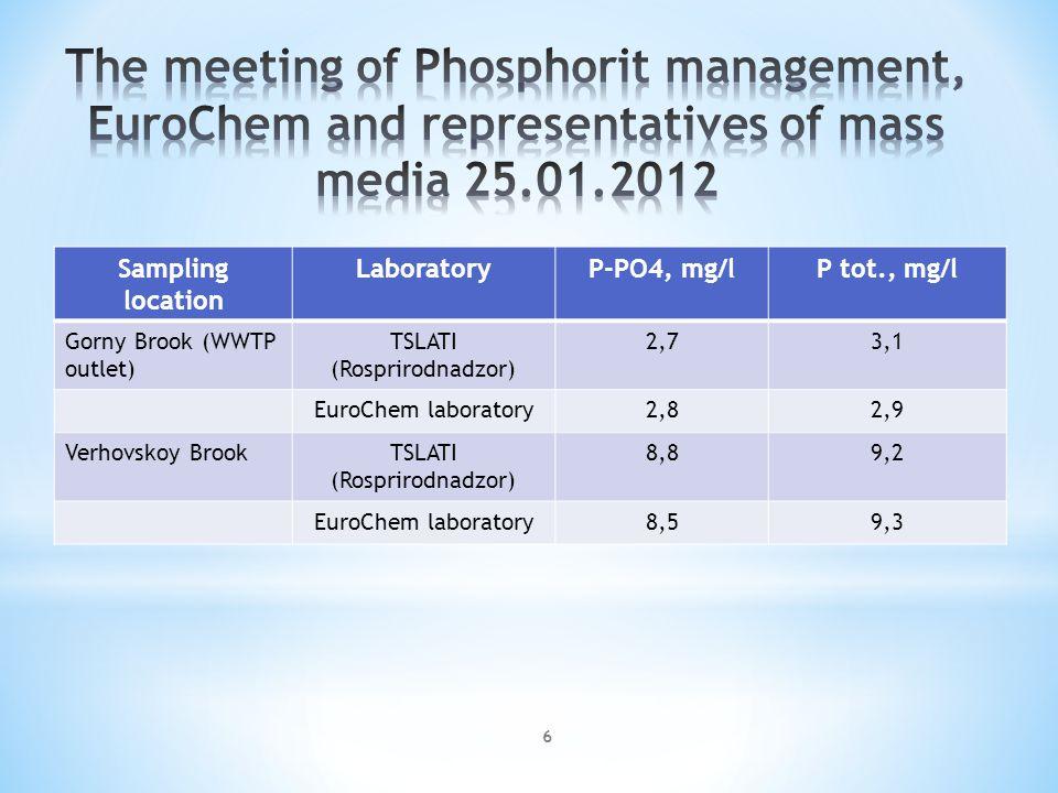 Sampling location LaboratoryР-РО4, mg/lР tot., mg/l Gorny Brook (WWTP outlet) TSLATI (Rosprirodnadzor) 2,73,1 EuroChem laboratory2,82,9 Verhovskoy BrookTSLATI (Rosprirodnadzor) 8,89,2 EuroChem laboratory8,59,3 6