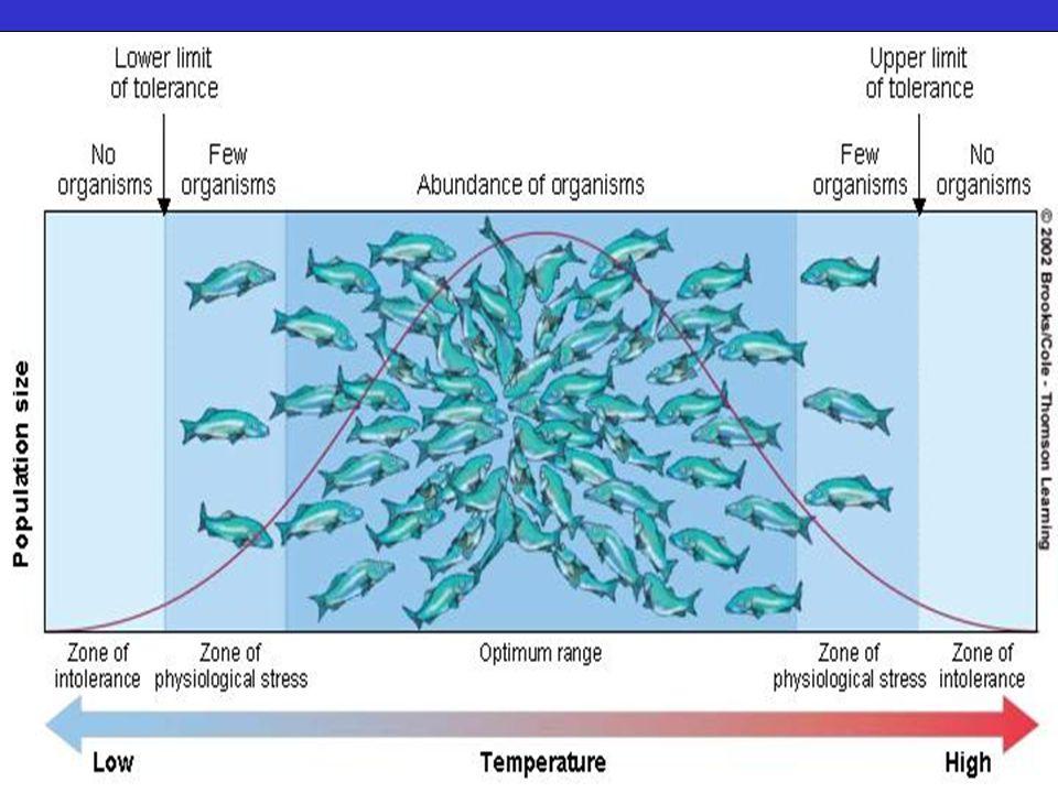 What Determines Where an Organisms Lives.