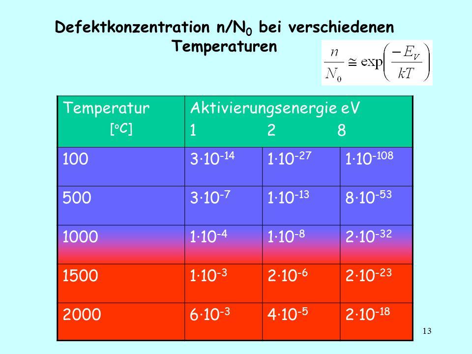 13 Defektkonzentration n/N 0 bei verschiedenen Temperaturen Temperatur [ o C] Aktivierungsenergie eV 1 2 8 1003·10 -14 1·10 -27 1·10 -108 5003·10 -7 1