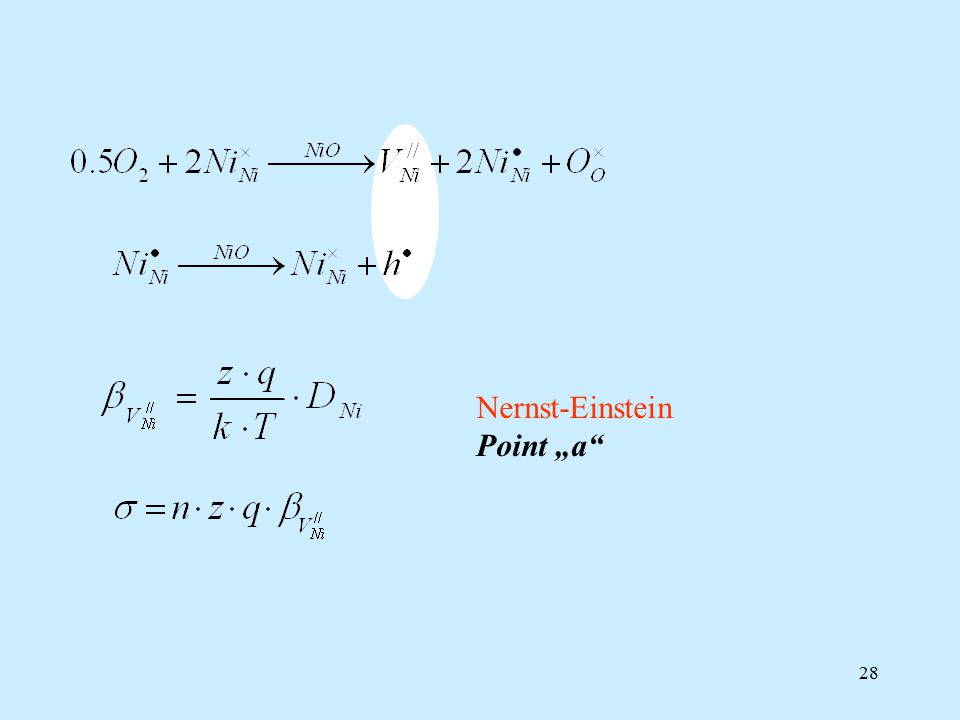 "28 Nernst-Einstein Point ""a"