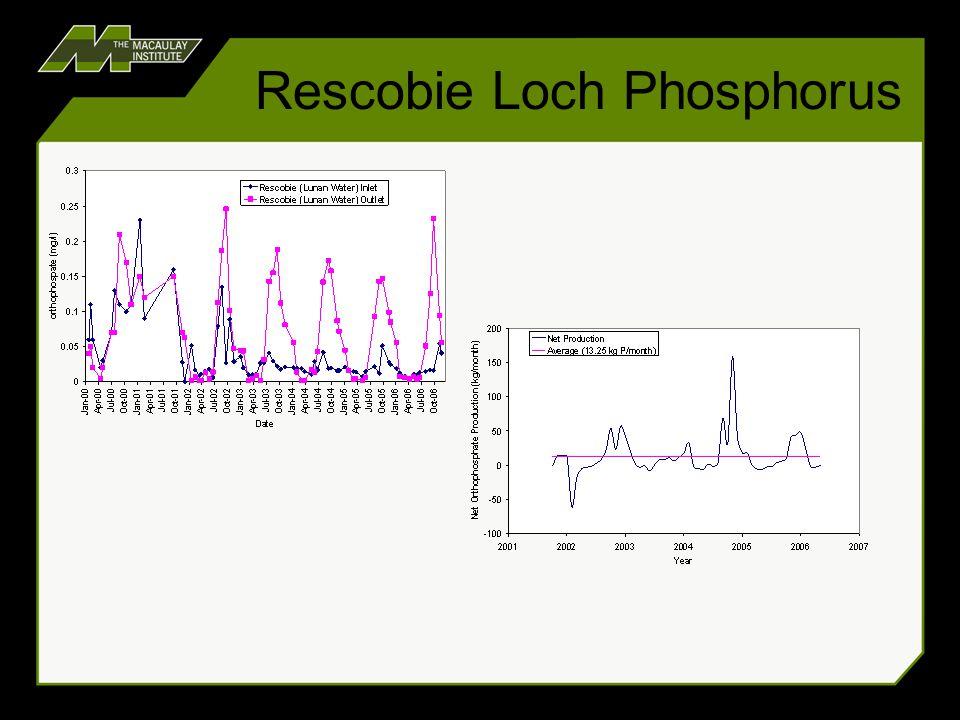 Rescobie Loch Phosphorus