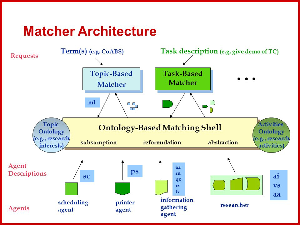 Matcher Architecture Ontology-Based Matching Shell Topic-Based Matcher Topic-Based Matcher Task-Based Matcher Agent Descriptions Requests subsumptionr