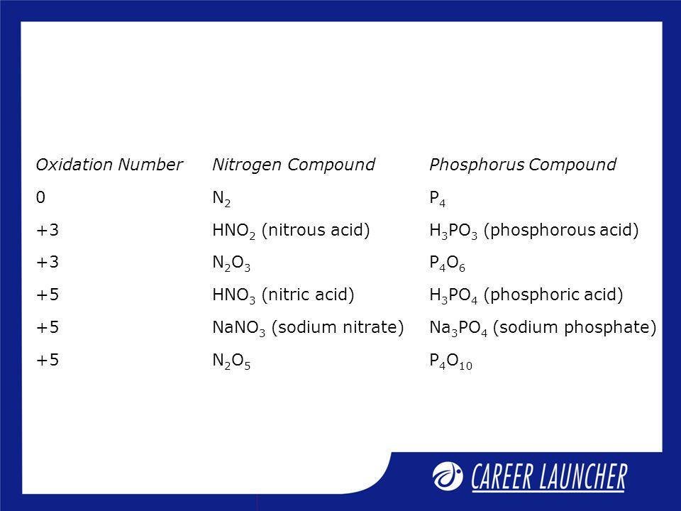 Oxidation NumberNitrogen CompoundPhosphorus Compound 0N2N2 P4P4 +3HNO 2 (nitrous acid)H 3 PO 3 (phosphorous acid) +3N2O3N2O3 P4O6P4O6 +5HNO 3 (nitric acid)H 3 PO 4 (phosphoric acid) +5NaNO 3 (sodium nitrate)Na 3 PO 4 (sodium phosphate) +5N2O5N2O5 P 4 O 10